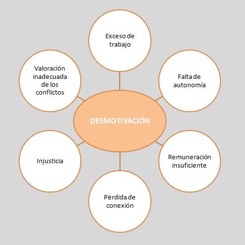 desmotivaciónlaboral
