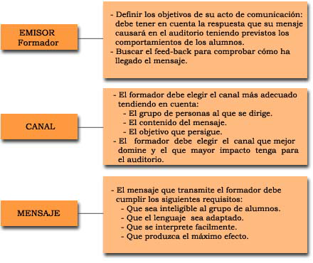 comunicaciónpedagógica
