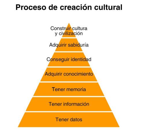 procesocreacioncultural
