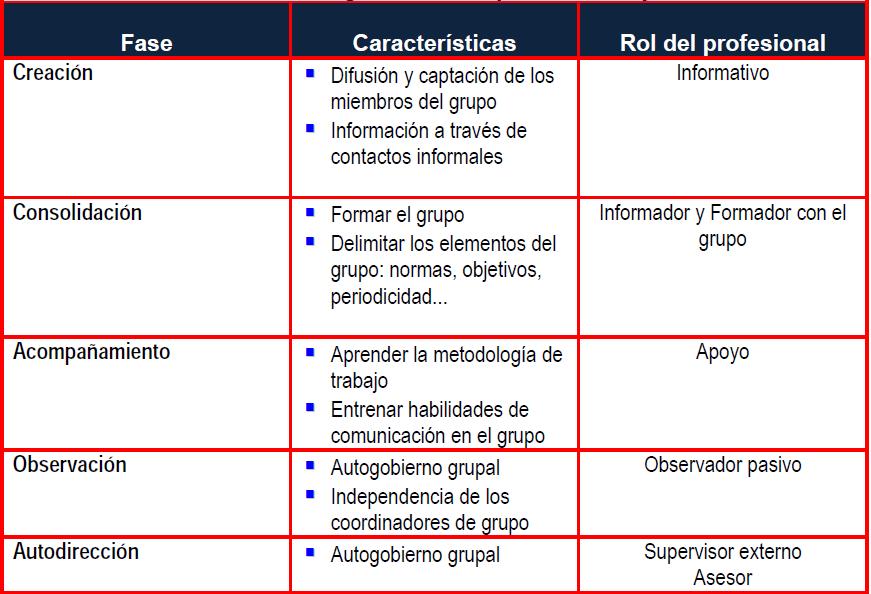 metodologiagrupos